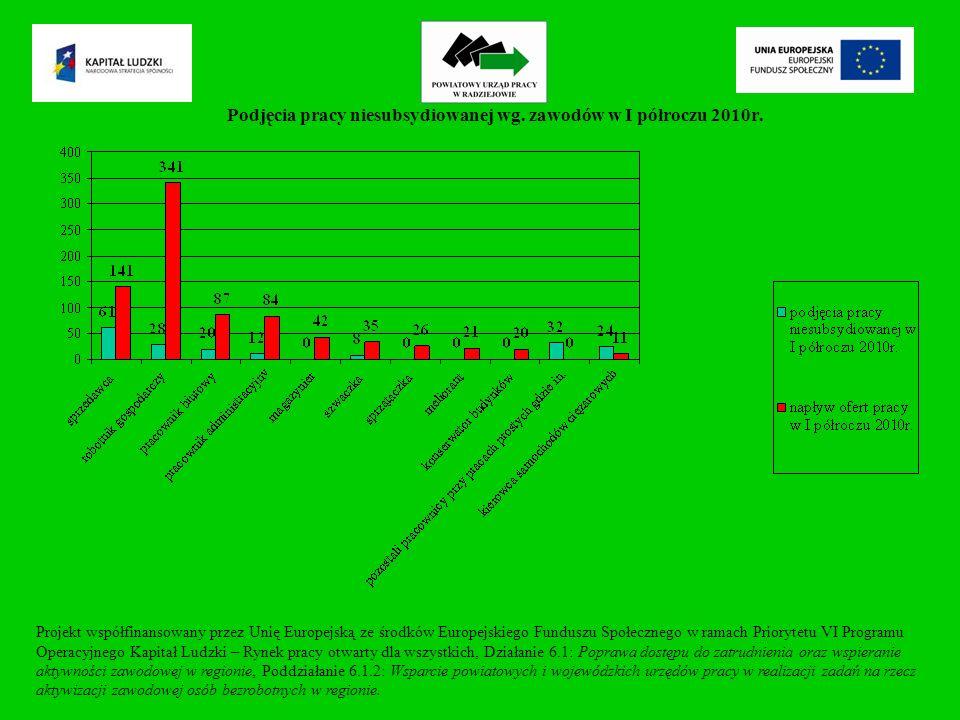 Podjęcia pracy niesubsydiowanej wg. zawodów w I półroczu 2010r.