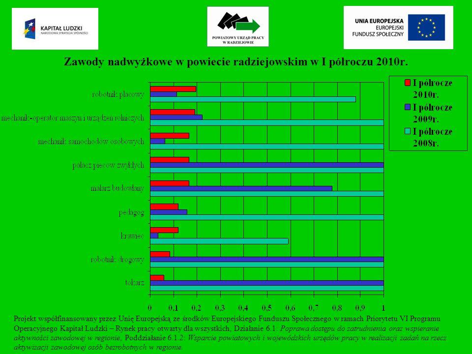 Zawody nadwyżkowe w powiecie radziejowskim w I półroczu 2010r.
