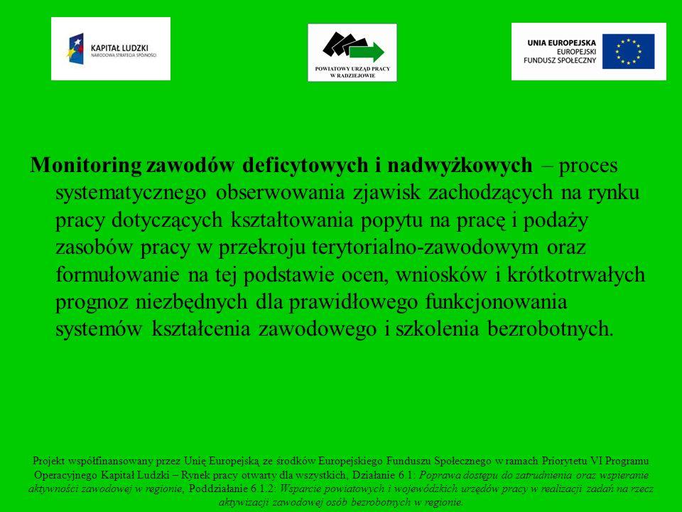 Zawody deficytowe w powiecie radziejowskim w I półroczu 2010r.