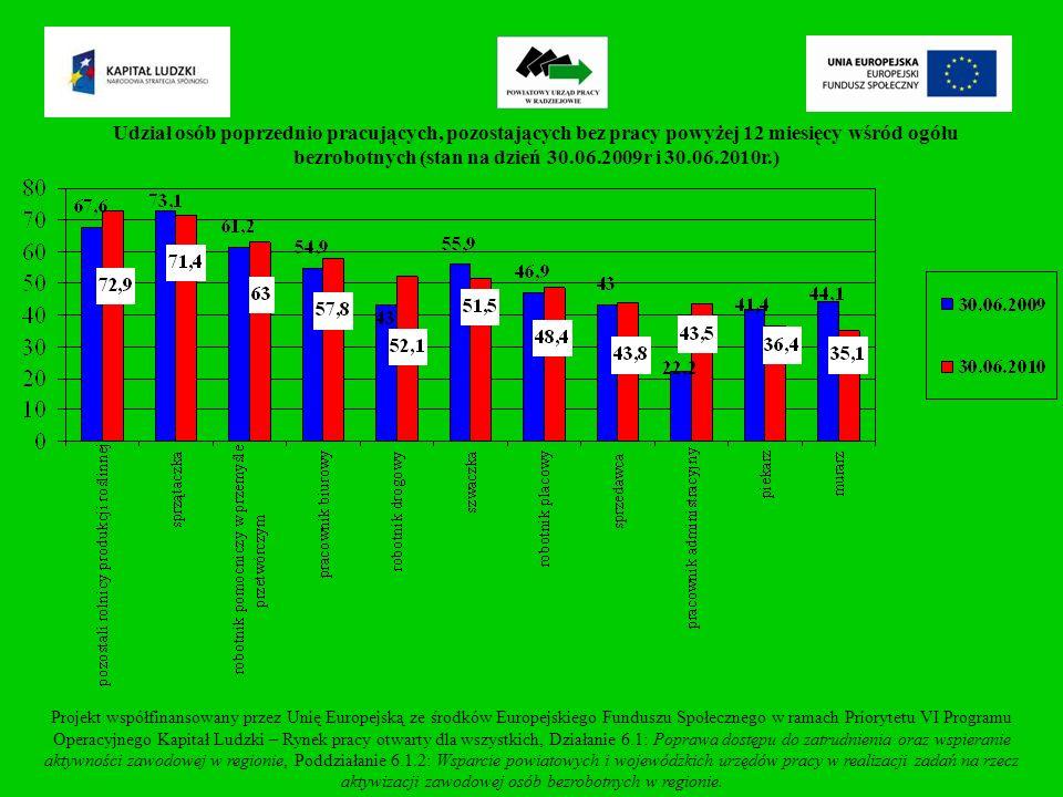 Udział osób poprzednio pracujących, pozostających bez pracy powyżej 12 miesięcy wśród ogółu bezrobotnych (stan na dzień 30.06.2009r i 30.06.2010r.) Projekt współfinansowany przez Unię Europejską ze środków Europejskiego Funduszu Społecznego w ramach Priorytetu VI Programu Operacyjnego Kapitał Ludzki – Rynek pracy otwarty dla wszystkich, Działanie 6.1: Poprawa dostępu do zatrudnienia oraz wspieranie aktywności zawodowej w regionie, Poddziałanie 6.1.2: Wsparcie powiatowych i wojewódzkich urzędów pracy w realizacji zadań na rzecz aktywizacji zawodowej osób bezrobotnych w regionie.
