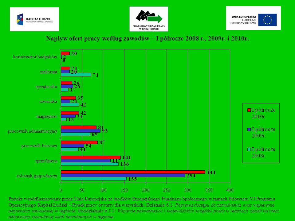 Napływ ofert pracy według zawodów – I półrocze 2008 r., 2009r.