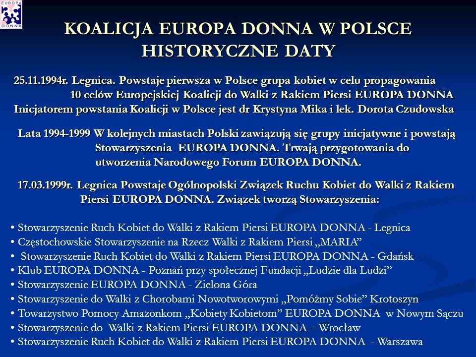 KOALICJA EUROPA DONNA W POLSCE HISTORYCZNE DATY 25.11.1994r.