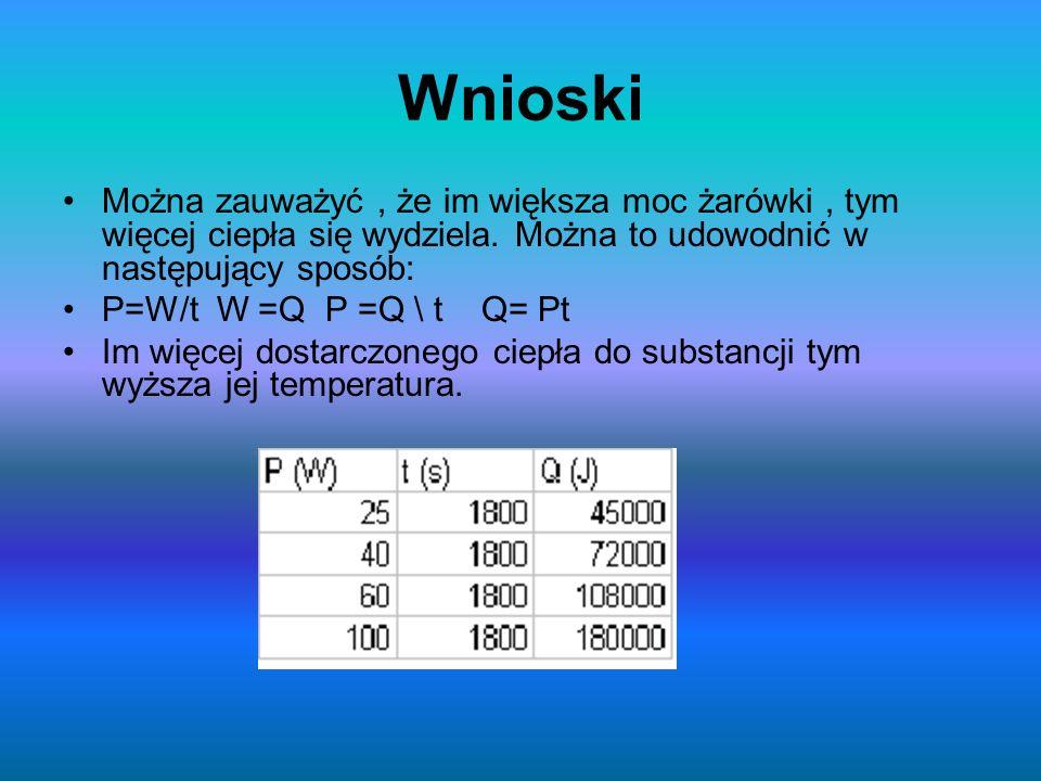 Wnioski Można zauważyć, że im większa moc żarówki, tym więcej ciepła się wydziela. Można to udowodnić w następujący sposób: P=W/t W =Q P =Q \ t Q= Pt