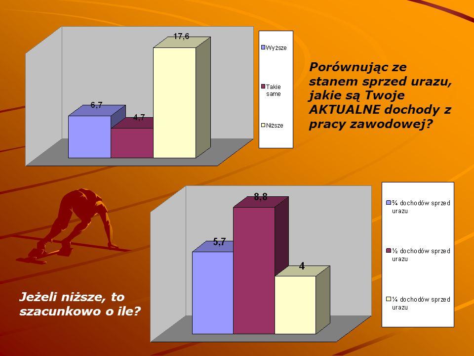 Porównując ze stanem sprzed urazu, jakie są Twoje AKTUALNE dochody z pracy zawodowej? Jeżeli niższe, to szacunkowo o ile?
