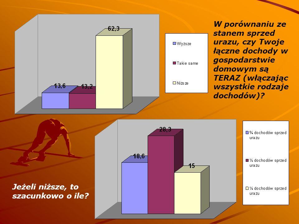 W porównaniu ze stanem sprzed urazu, czy Twoje łączne dochody w gospodarstwie domowym są TERAZ (włączając wszystkie rodzaje dochodów)? Jeżeli niższe,