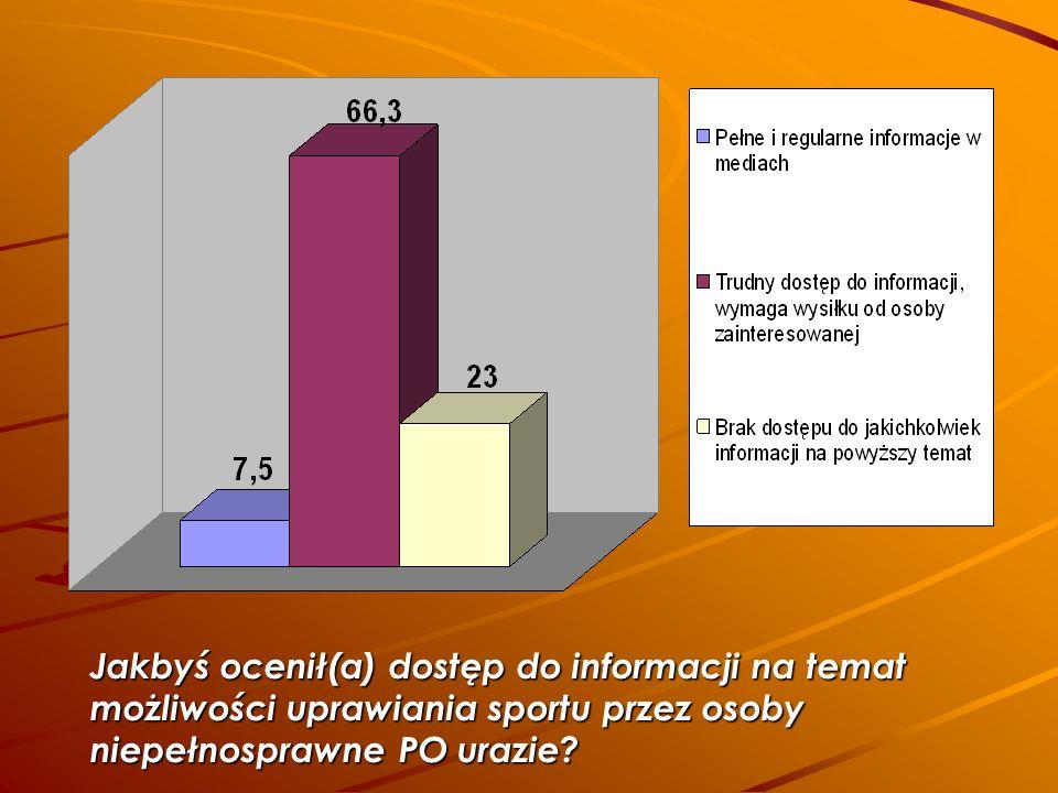 Jakbyś ocenił(a) dostęp do informacji na temat możliwości uprawiania sportu przez osoby niepełnosprawne PO urazie?