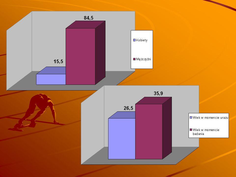 ParaplegiaTetraplegia Razem Moje życie jako całość3,683,763,72 Moje możliwości samoobsługowe (ubieranie,higiena, przesiadanie się itp.) 3,294,613,96 Sposób spędzania przeze mnie czasu wolnego 3,643,823,73 Moja sytuacja zawodowa2,242,622,43 1 - Bardzo niesatysfakcjonująca, 2 – Niesatysfakcjonująca, 3 - Raczej niesatysfakcjonująca, 4 - Raczej satysfakcjonująca, 5 – Satysfakcjonująca, 6 - Bardzo satysfakcjonująca