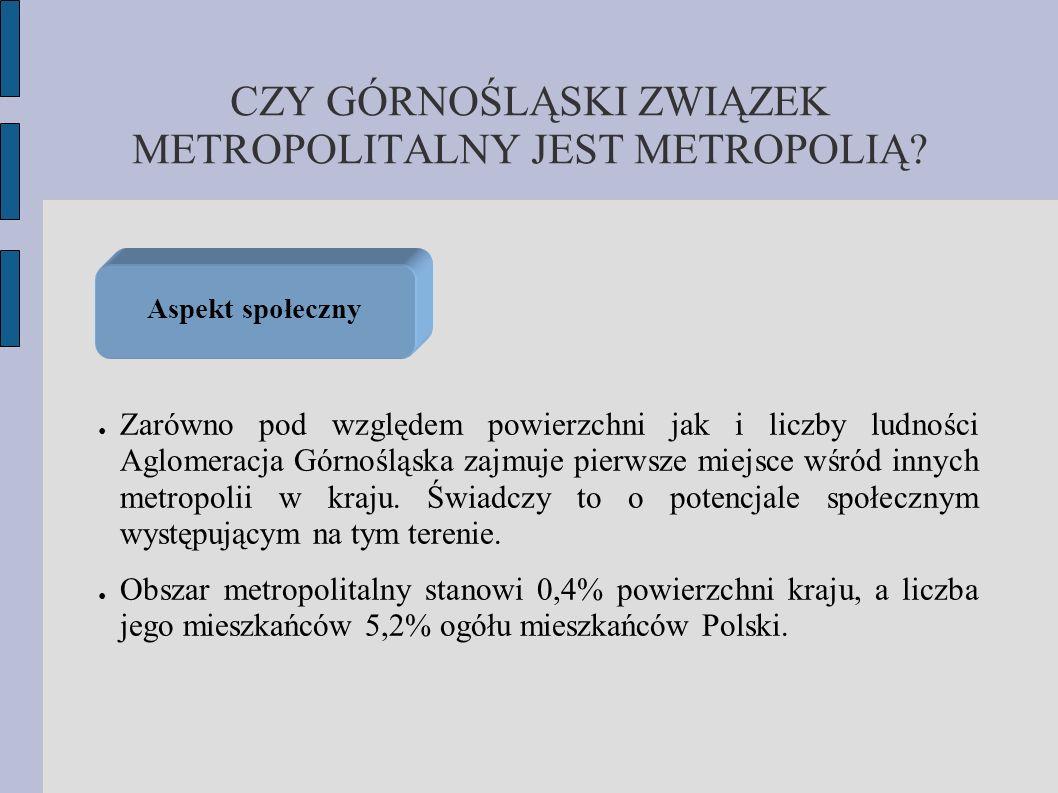 CZY GÓRNOŚLĄSKI ZWIĄZEK METROPOLITALNY JEST METROPOLIĄ? Zarówno pod względem powierzchni jak i liczby ludności Aglomeracja Górnośląska zajmuje pierwsz