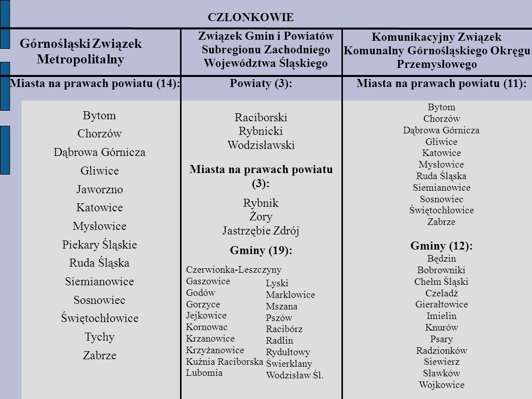Górnośląski Związek Metropolitalny CZŁONKOWIE Związek Gmin i Powiatów Subregionu Zachodniego Województwa Śląskiego Miasta na prawach powiatu (14): Byt