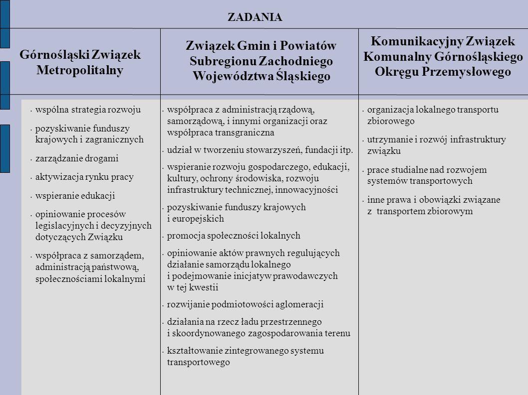Górnośląski Związek Metropolitalny Związek Gmin i Powiatów Subregionu Zachodniego Województwa Śląskiego wspólna strategia rozwoju pozyskiwanie fundusz