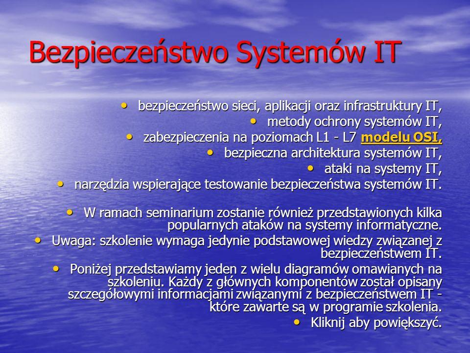 Bezpieczeństwo Systemów IT bezpieczeństwo sieci, aplikacji oraz infrastruktury IT, bezpieczeństwo sieci, aplikacji oraz infrastruktury IT, metody ochrony systemów IT, metody ochrony systemów IT, zabezpieczenia na poziomach L1 - L7 modelu OSI, zabezpieczenia na poziomach L1 - L7 modelu OSI,modelu OSI,modelu OSI, bezpieczna architektura systemów IT, bezpieczna architektura systemów IT, ataki na systemy IT, ataki na systemy IT, narzędzia wspierające testowanie bezpieczeństwa systemów IT.