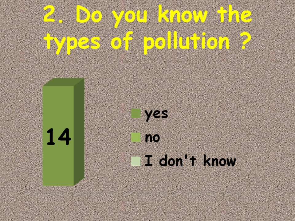 2. Do you know the types of pollution ?