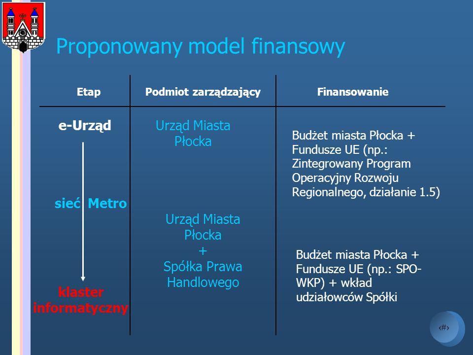 17 e-Urząd sieć Metro klaster informatyczny Proponowany model finansowy EtapPodmiot zarządzający Urząd Miasta Płocka + Spółka Prawa Handlowego Budżet