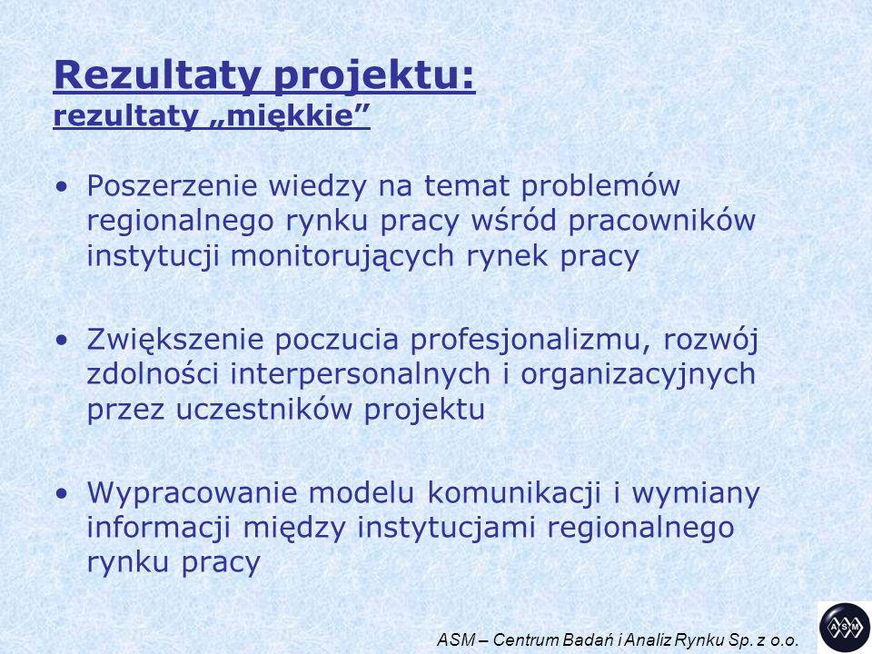 Koordynator projektu ASM – Centrum Badań i Analiz Rynku Sp.