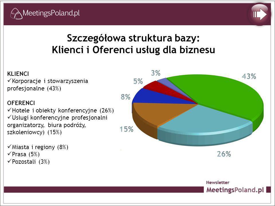 Szczegółowa struktura bazy: Klienci i Oferenci usług dla biznesu KLIENCI Korporacje i stowarzyszenia profesjonalne (43%) OFERENCI Hotele i obiekty konferencyjne (26%) Usługi konferencyjne profesjonalni organizatorzy, biura podróży, szkoleniowcy) (15%) Miasta i regiony (8%) Prasa (5%) Pozostali (3%)