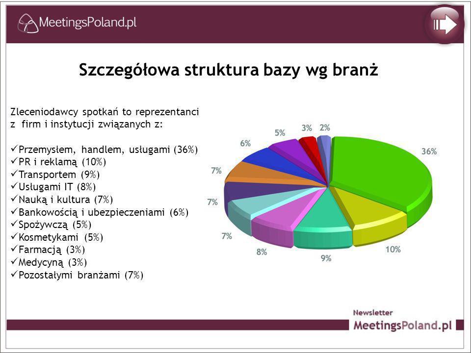 Szczegółowa struktura bazy wg branż Zleceniodawcy spotkań to reprezentanci z firm i instytucji związanych z: Przemysłem, handlem, usługami (36%) PR i reklamą (10%) Transportem (9%) Usługami IT (8%) Nauką i kultura (7%) Bankowością i ubezpieczeniami (6%) Spożywczą (5%) Kosmetykami (5%) Farmacją (3%) Medycyną (3%) Pozostałymi branżami (7%)