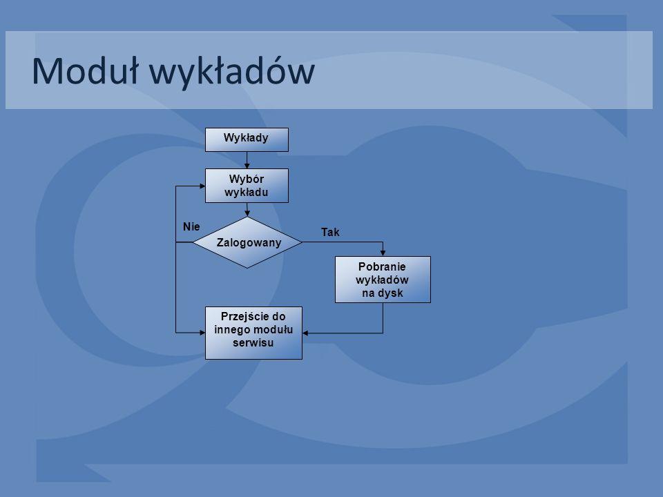 Moduł wykładów Pobranie wykładów na dysk Zalogowany Wybór wykładu Przejście do innego modułu serwisu Wykłady Tak Nie