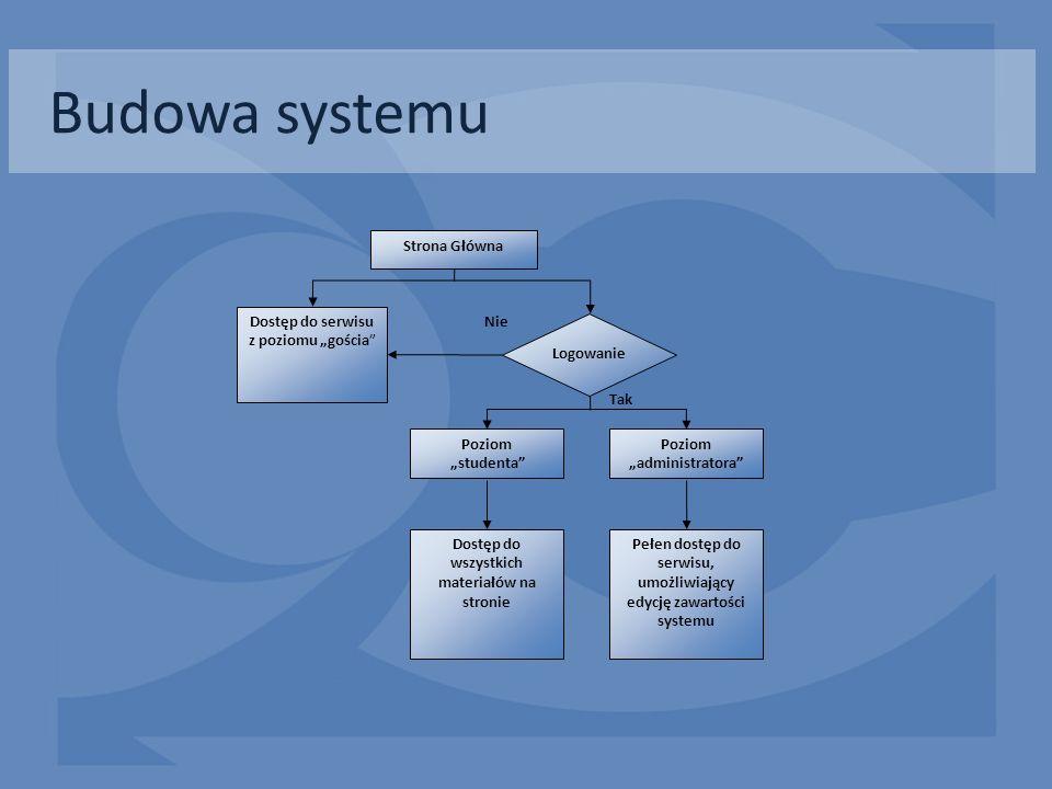 Budowa systemu Dostęp do serwisu z poziomu gościa Logowanie Poziom studenta Poziom administratora Dostęp do wszystkich materiałów na stronie Pełen dos