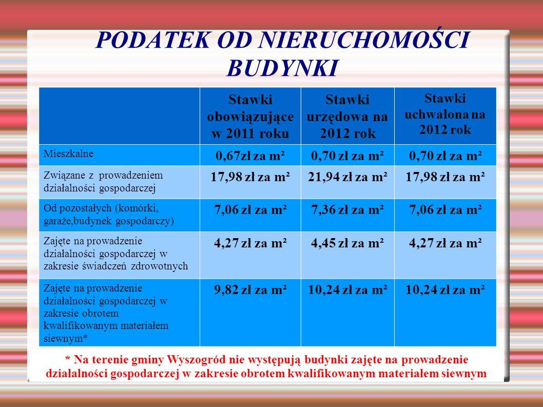 PODATEK OD NIERUCHOMOŚCI BUDYNKI Stawki obowiązujące w 2011 roku Stawki urzędowa na 2012 rok Stawki uchwalona na 2012 rok Mieszkalne 0,67zł za m²0,70