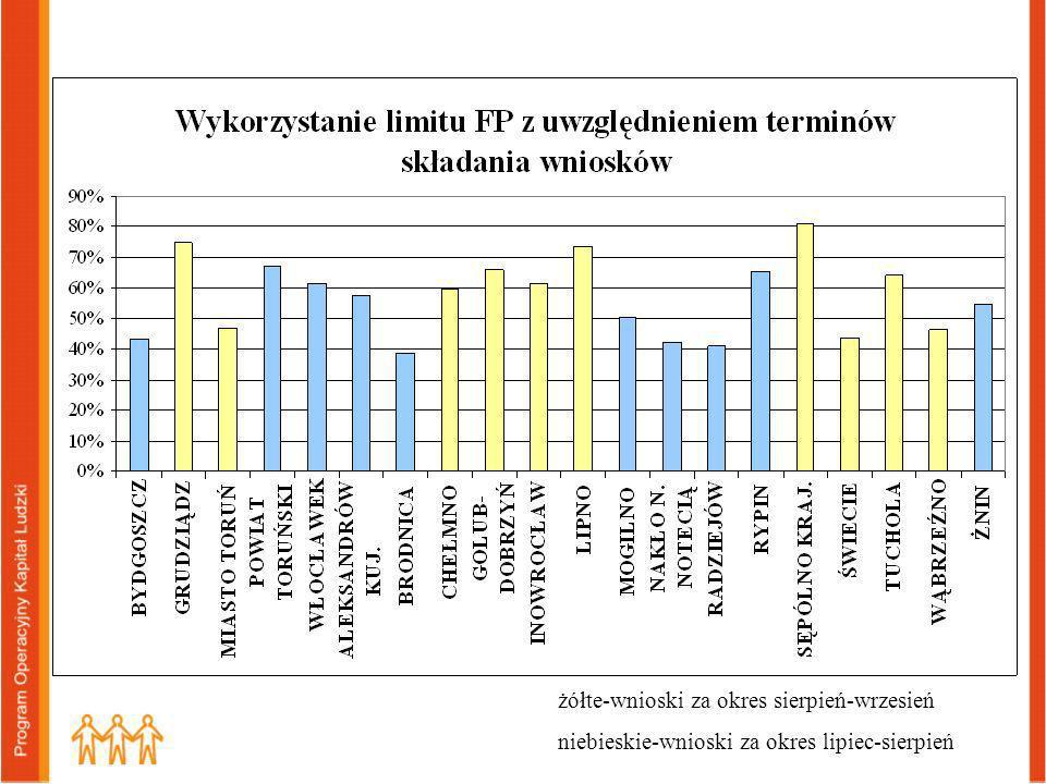 żółte-wnioski za okres sierpień-wrzesień niebieskie-wnioski za okres lipiec-sierpień