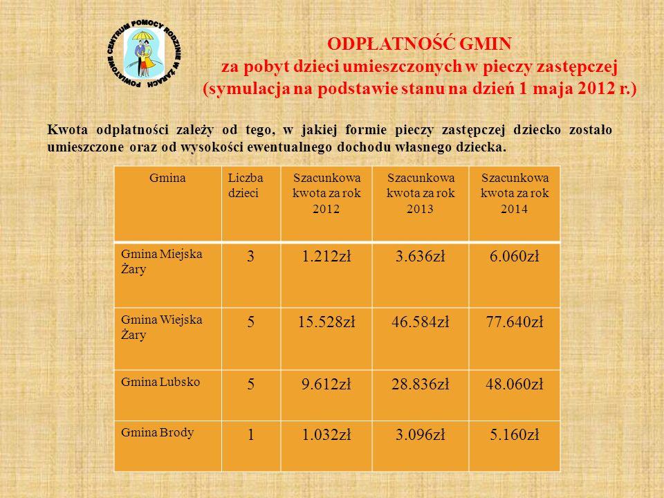 ODPŁATNOŚĆ GMIN za pobyt dzieci umieszczonych w pieczy zastępczej (symulacja na podstawie stanu na dzień 1 maja 2012 r.) Kwota odpłatności zależy od t