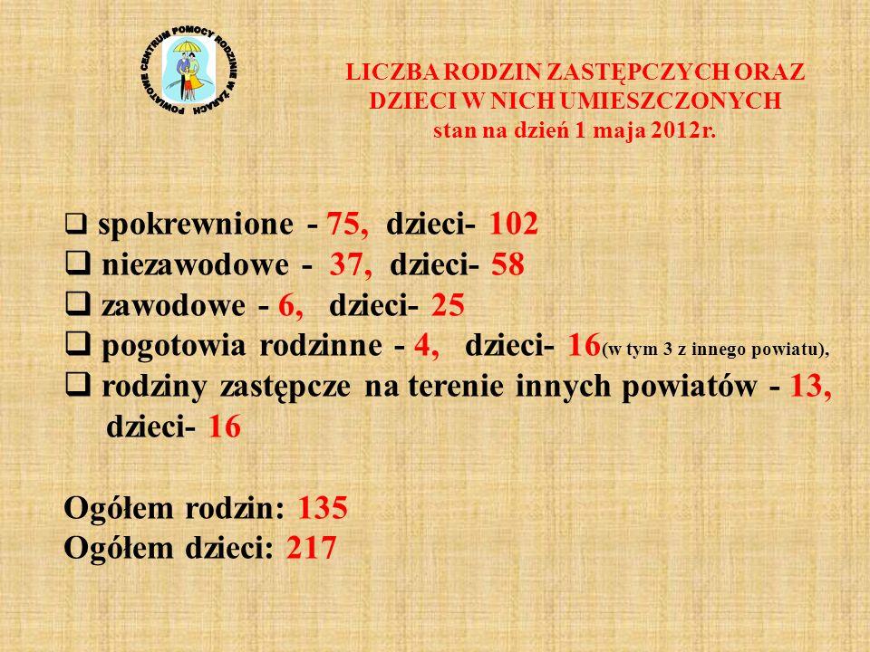 LICZBA RODZIN ZASTĘPCZYCH ORAZ DZIECI W NICH UMIESZCZONYCH stan na dzień 1 maja 2012r. spokrewnione - 75, dzieci- 102 niezawodowe - 37, dzieci- 58 zaw