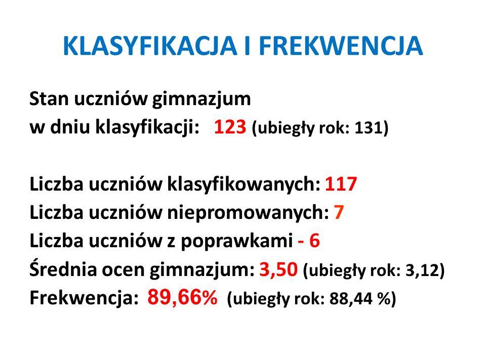 KLASYFIKACJA I FREKWENCJA Stan uczniów gimnazjum w dniu klasyfikacji: 123 (ubiegły rok: 131) Liczba uczniów klasyfikowanych: 117 Liczba uczniów niepro