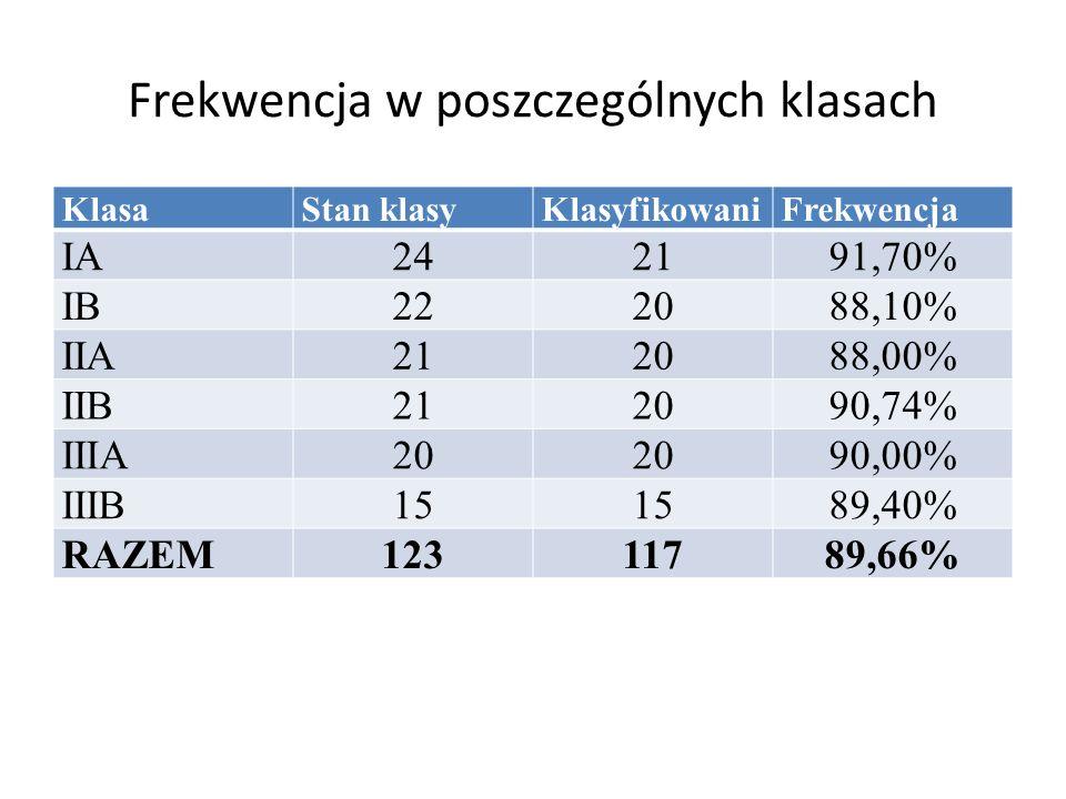 Frekwencja w poszczególnych klasach KlasaStan klasyKlasyfikowaniFrekwencja IA242191,70% IB222088,10% IIA212088,00% IIB212090,74% IIIA20 90,00% IIIB15