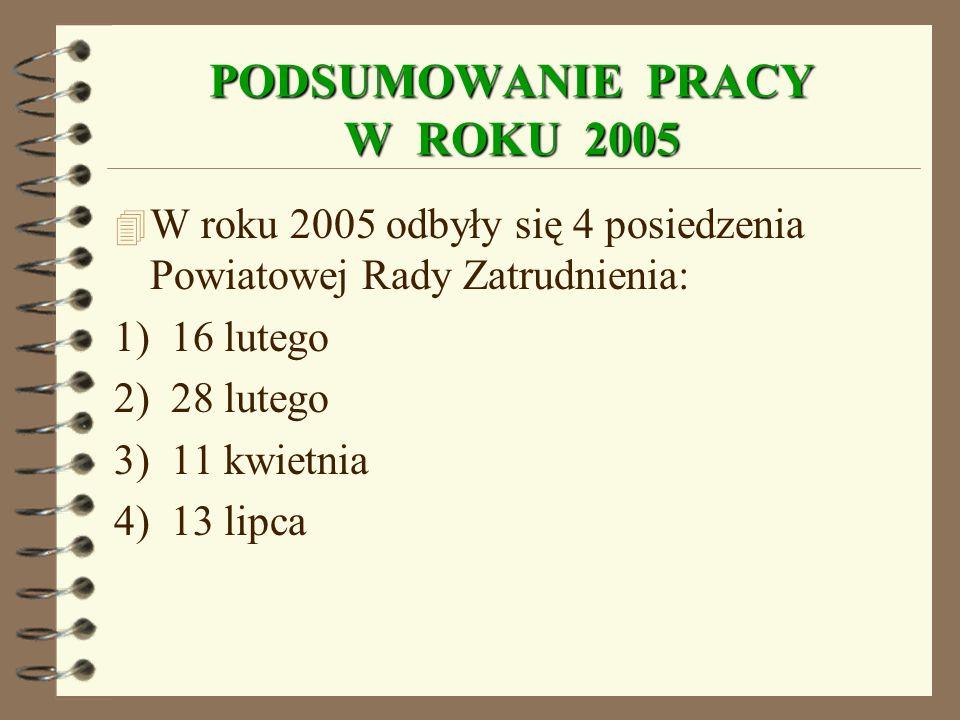 PODSUMOWANIE PRACY W ROKU 2005 4 W roku 2005 odbyły się 4 posiedzenia Powiatowej Rady Zatrudnienia: 1) 16 lutego 2) 28 lutego 3) 11 kwietnia 4) 13 lipca