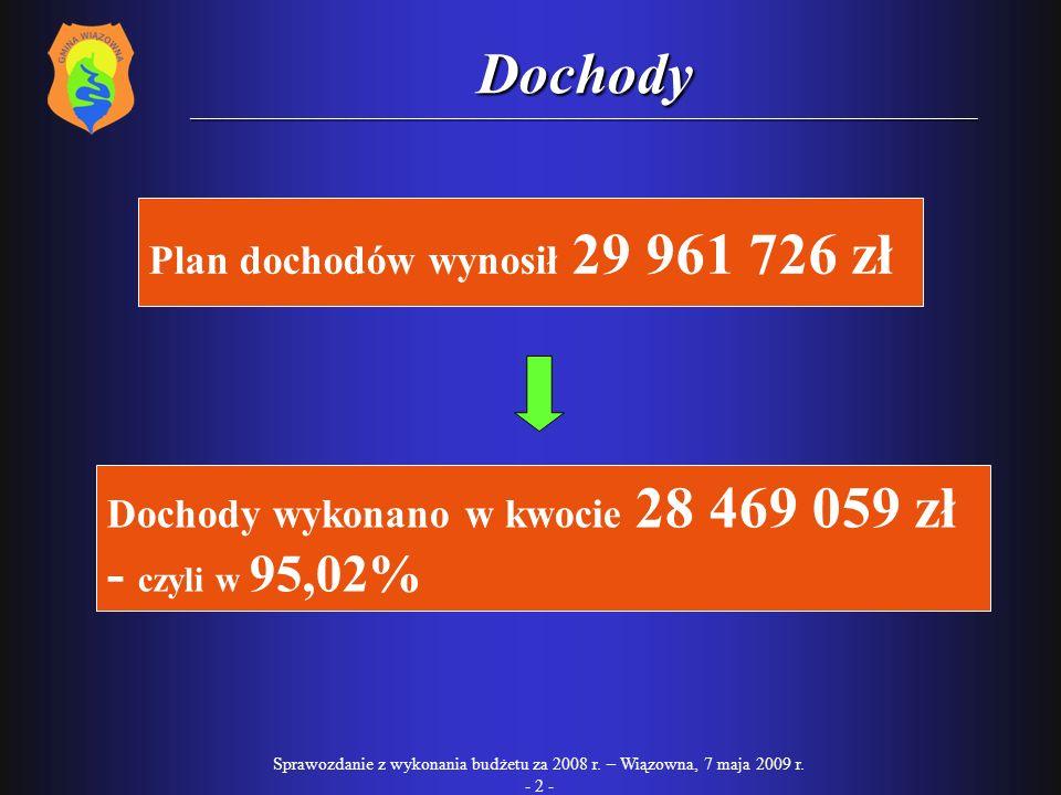 Sprawozdanie z wykonania budżetu za 2008 r.– Wiązowna, 7 maja 2009 r.