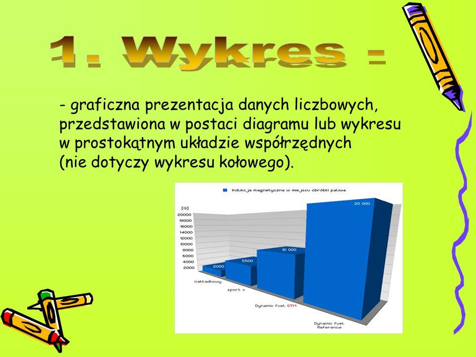 - graficzna prezentacja danych liczbowych, przedstawiona w postaci diagramu lub wykresu w prostokątnym układzie współrzędnych (nie dotyczy wykresu koł