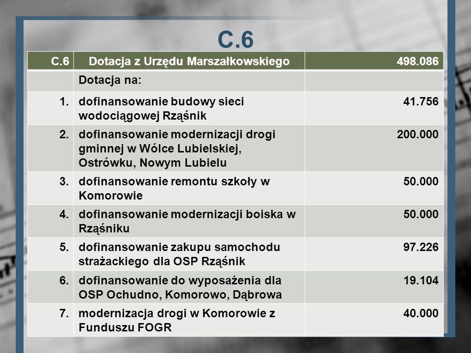 C.6 Dotacja z Urzędu Marszałkowskiego498.086 Dotacja na: 1.dofinansowanie budowy sieci wodociągowej Rząśnik 41.756 2.dofinansowanie modernizacji drogi