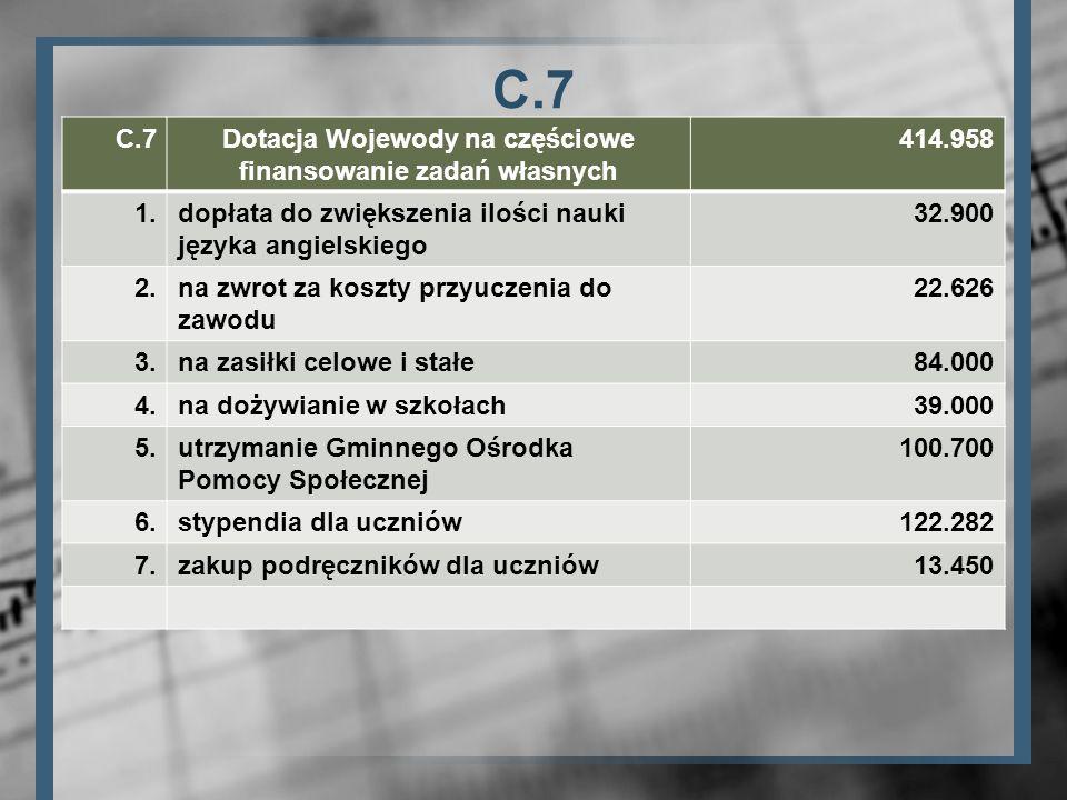 C.7 Dotacja Wojewody na częściowe finansowanie zadań własnych 414.958 1.dopłata do zwiększenia ilości nauki języka angielskiego 32.900 2.na zwrot za k