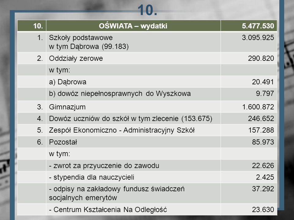 10. OŚWIATA – wydatki5.477.530 1.Szkoły podstawowe w tym Dąbrowa (99.183) 3.095.925 2.Oddziały zerowe290.820 w tym: a) Dąbrowa20.491 b) dowóz niepełno
