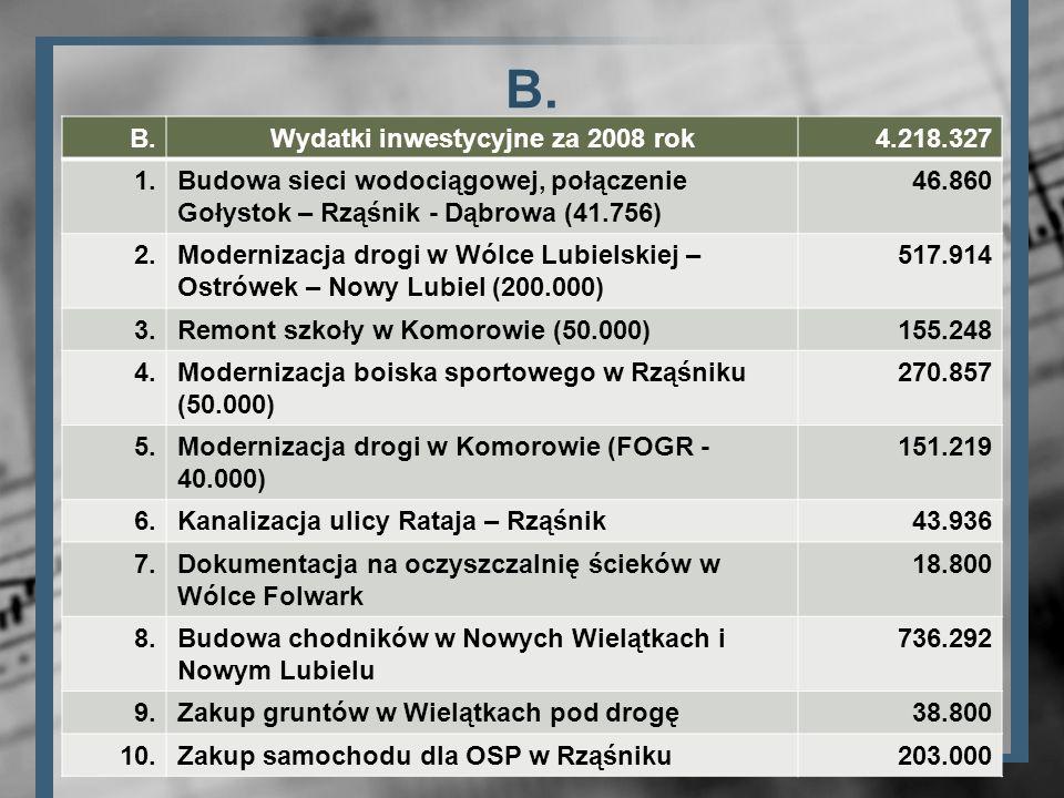 B. Wydatki inwestycyjne za 2008 rok4.218.327 1.Budowa sieci wodociągowej, połączenie Gołystok – Rząśnik - Dąbrowa (41.756) 46.860 2.Modernizacja drogi