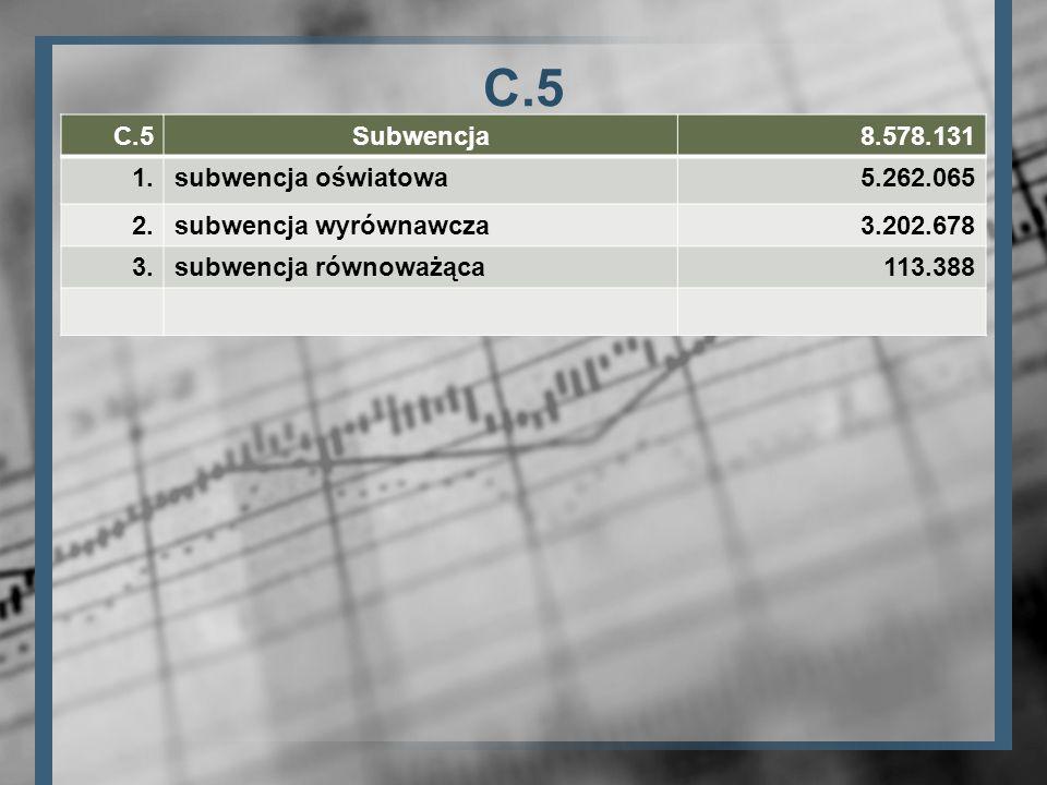 C.5 Subwencja8.578.131 1.subwencja oświatowa5.262.065 2.subwencja wyrównawcza3.202.678 3.subwencja równoważąca113.388