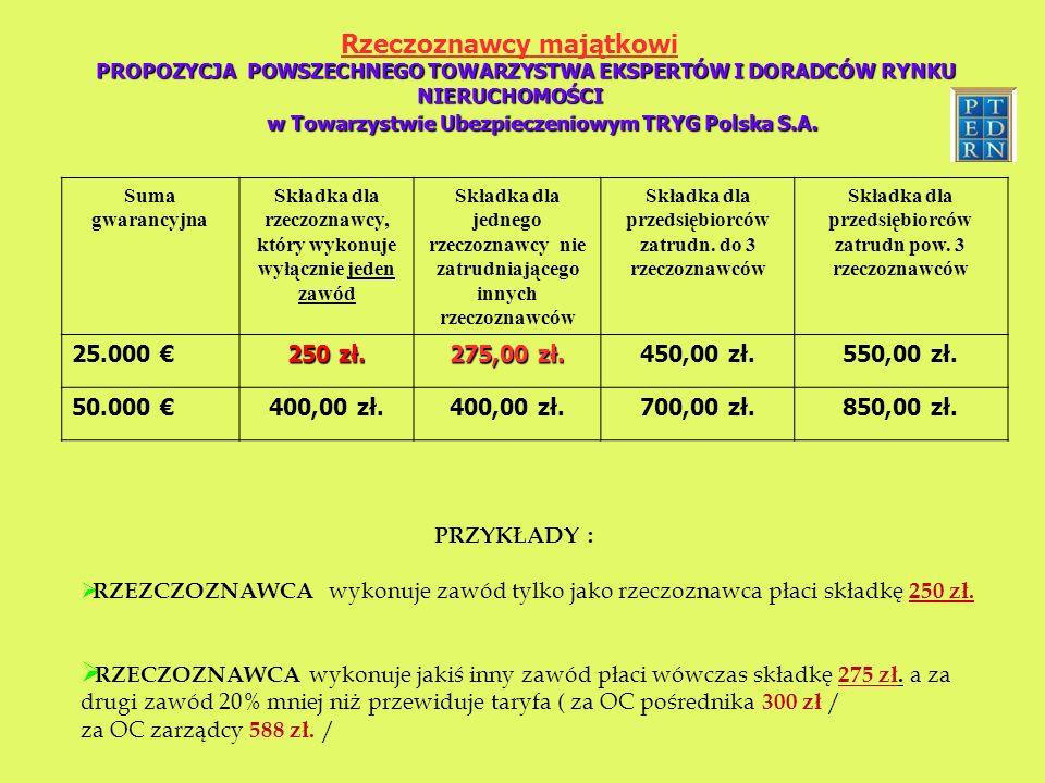 Rzeczoznawcy majątkowi PROPOZYCJA POWSZECHNEGO TOWARZYSTWA EKSPERTÓW I DORADCÓW RYNKU NIERUCHOMOŚCI w Towarzystwie Ubezpieczeniowym TRYG Polska S.A.