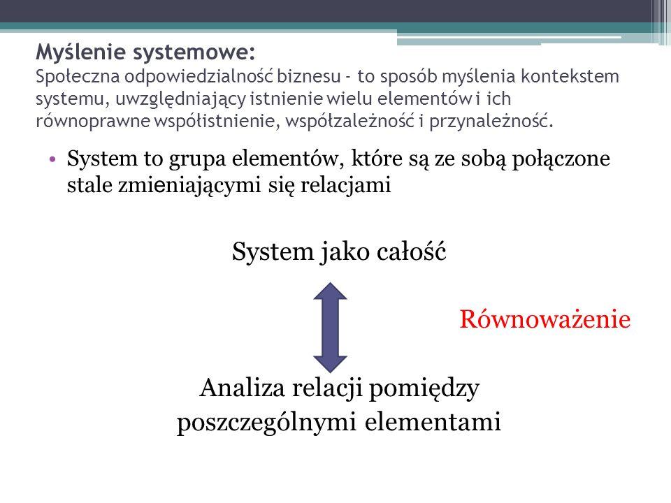 Myślenie systemowe: Społeczna odpowiedzialność biznesu - to sposób myślenia kontekstem systemu, uwzględniający istnienie wielu elementów i ich równopr