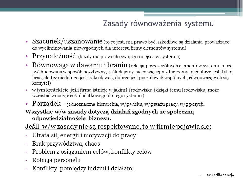 Zasady równoważenia systemu Szacunek/uszanowanie (to co jest, ma prawo być, szkodliwe są działania prowadzące do wyeliminowania niewygodnych dla inter