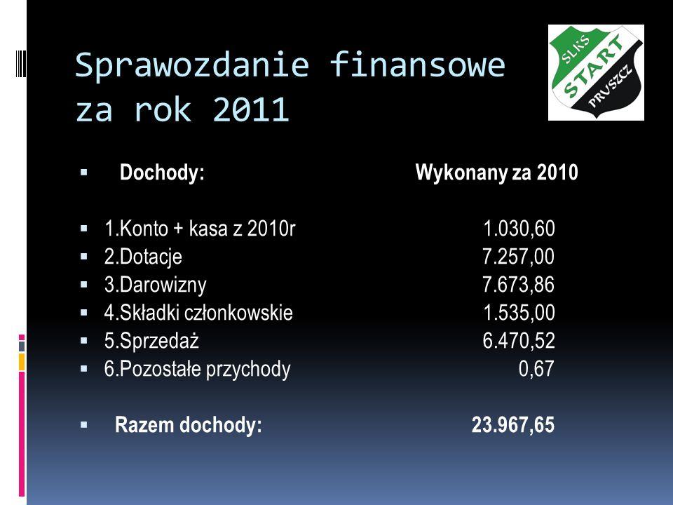 Sprawozdanie finansowe za rok 2011 Dochody: Wykonany za 2010 1.Konto + kasa z 2010r 1.030,60 2.Dotacje 7.257,00 3.Darowizny 7.673,86 4.Składki członko
