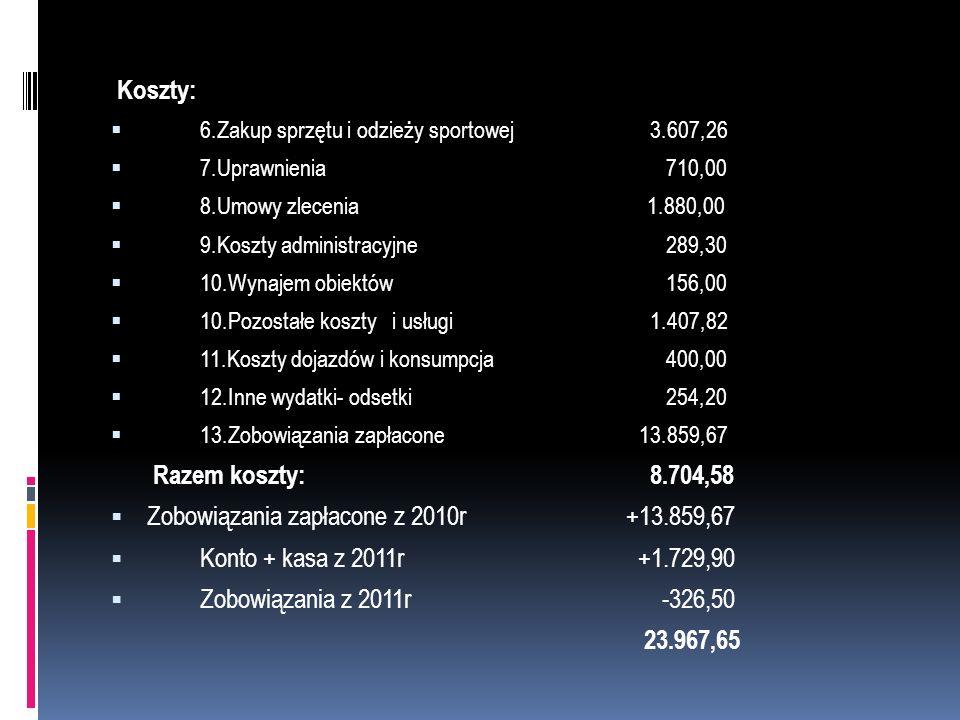Koszty: 6.Zakup sprzętu i odzieży sportowej 3.607,26 7.Uprawnienia 710,00 8.Umowy zlecenia 1.880,00 9.Koszty administracyjne 289,30 10.Wynajem obiektó