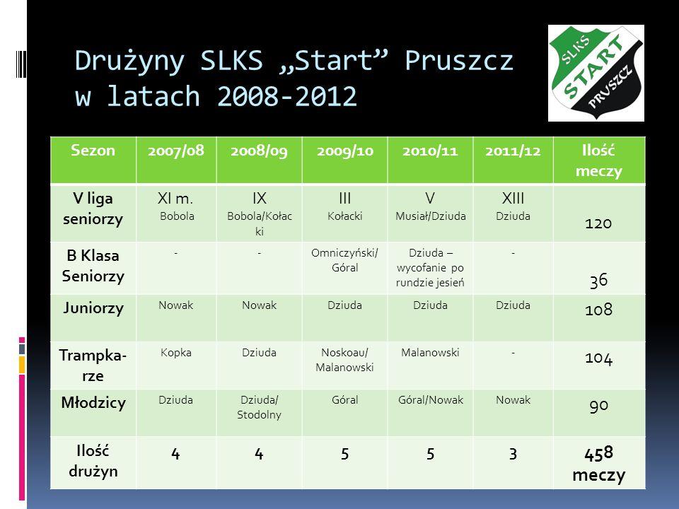 Drużyny SLKS Start Pruszcz w latach 2008-2012 Sezon2007/082008/092009/102010/112011/12Ilość meczy V liga seniorzy XI m. Bobola IX Bobola/Kołac k i III