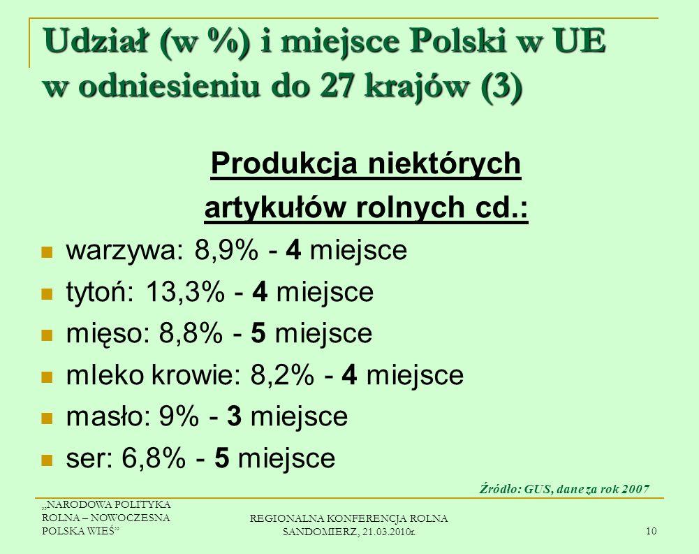 NARODOWA POLITYKA ROLNA – NOWOCZESNA POLSKA WIEŚ REGIONALNA KONFERENCJA ROLNA SANDOMIERZ, 21.03.2010r. 9 Udział (w %) i miejsce Polski w UE w odniesie