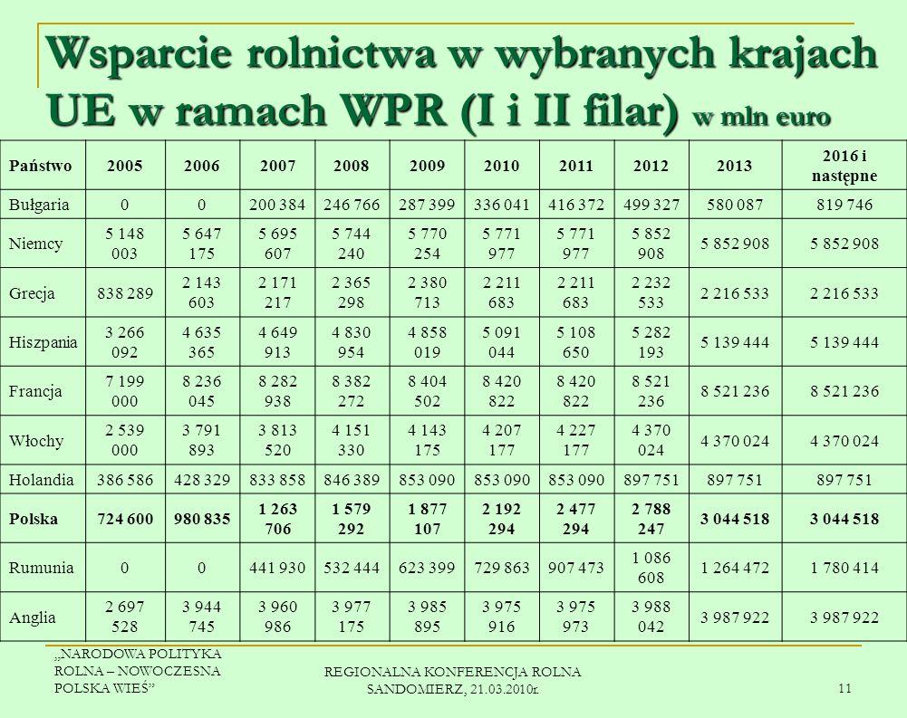 NARODOWA POLITYKA ROLNA – NOWOCZESNA POLSKA WIEŚ REGIONALNA KONFERENCJA ROLNA SANDOMIERZ, 21.03.2010r. 10 Udział (w %) i miejsce Polski w UE w odniesi