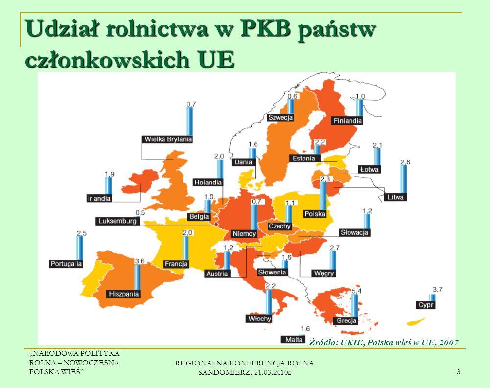 NARODOWA POLITYKA ROLNA – NOWOCZESNA POLSKA WIEŚ REGIONALNA KONFERENCJA ROLNA SANDOMIERZ, 21.03.2010r. 2 Udział (w %) i miejsce Polski w UE w odniesie