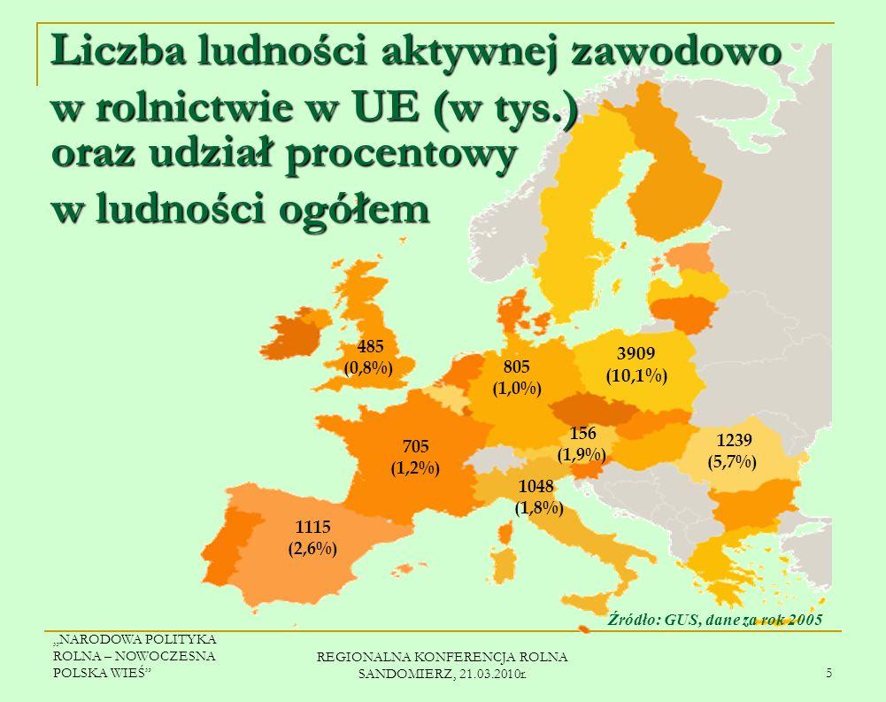 NARODOWA POLITYKA ROLNA – NOWOCZESNA POLSKA WIEŚ REGIONALNA KONFERENCJA ROLNA SANDOMIERZ, 21.03.2010r.