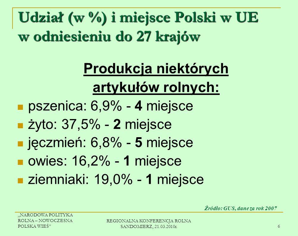 NARODOWA POLITYKA ROLNA – NOWOCZESNA POLSKA WIEŚ REGIONALNA KONFERENCJA ROLNA SANDOMIERZ, 21.03.2010r. 5 3909 (10,1%) 805 (1,0%) 705 (1,2%) 1115 (2,6%