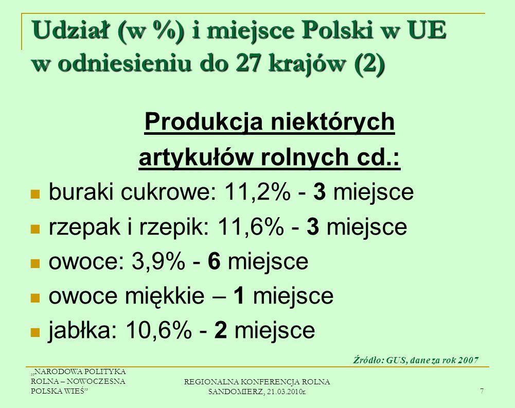 NARODOWA POLITYKA ROLNA – NOWOCZESNA POLSKA WIEŚ REGIONALNA KONFERENCJA ROLNA SANDOMIERZ, 21.03.2010r. 6 Udział (w %) i miejsce Polski w UE w odniesie