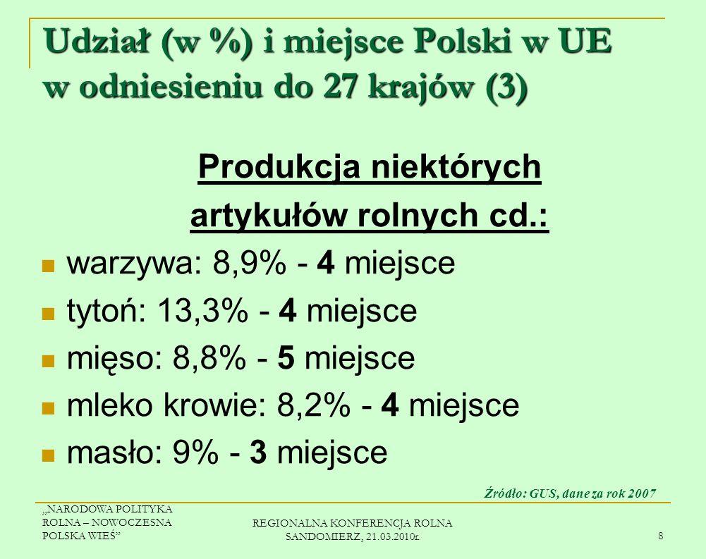 NARODOWA POLITYKA ROLNA – NOWOCZESNA POLSKA WIEŚ REGIONALNA KONFERENCJA ROLNA SANDOMIERZ, 21.03.2010r. 7 Udział (w %) i miejsce Polski w UE w odniesie