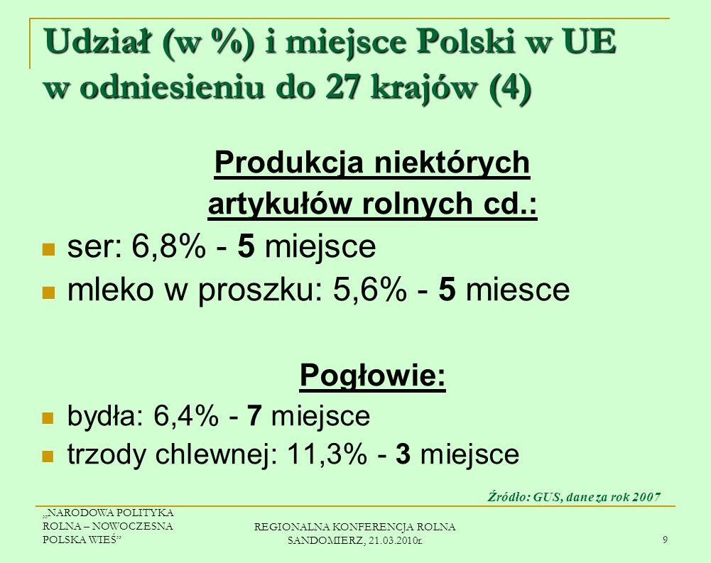 NARODOWA POLITYKA ROLNA – NOWOCZESNA POLSKA WIEŚ REGIONALNA KONFERENCJA ROLNA SANDOMIERZ, 21.03.2010r. 8 Udział (w %) i miejsce Polski w UE w odniesie